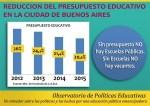 presupuesto-educacion-gcba-2015