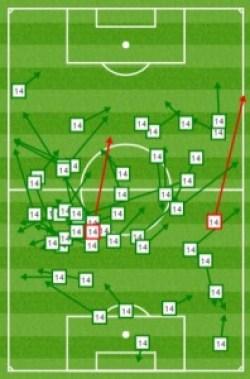 Pasas acertados y erróneos de Sebastian Cristóforo en el partido de liga frente al Espanyol | Fuente: as.com