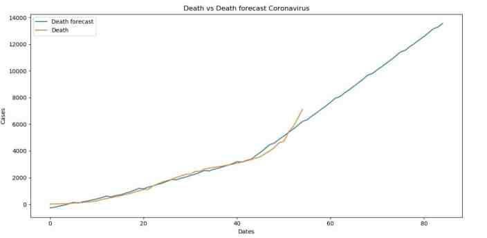 Death versus Death forecasts for Coronavirus (COVID-19)