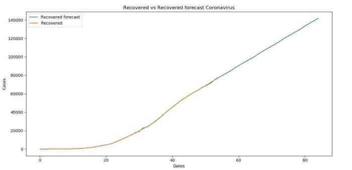 Recovered versus Recovered forecasts for Coronavirus (COVID-19)