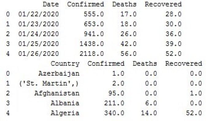 Data organized by date and country to predict Coronavirus