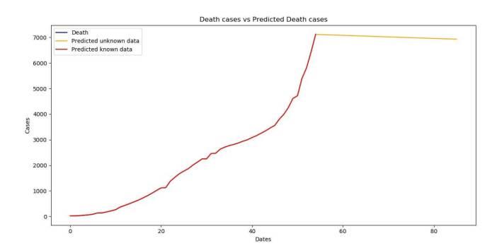 Death cases versus Predicted Death cases (ARIMA)