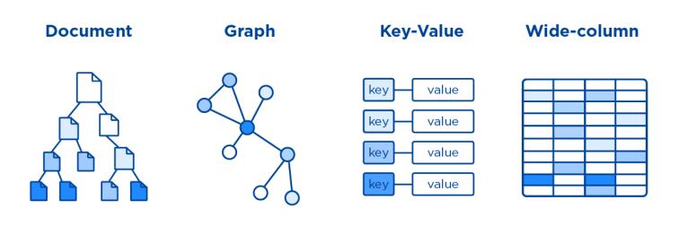NoSQL Programming Skills for Data Science Engineer