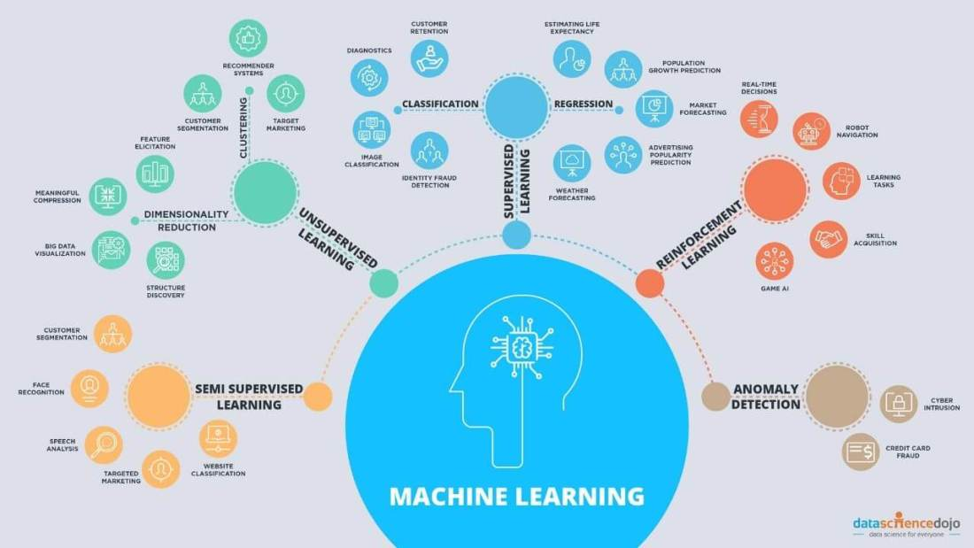 List of Top 5 Powerful Machine Learning Algorithms That Will Solve 99% of Your Problems