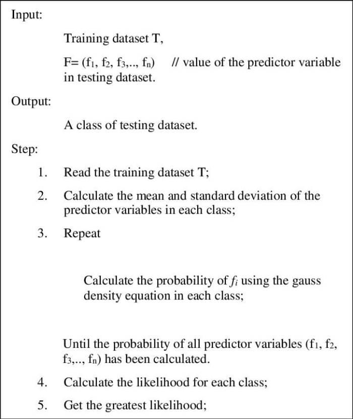 Naïve Bayes pseudocode