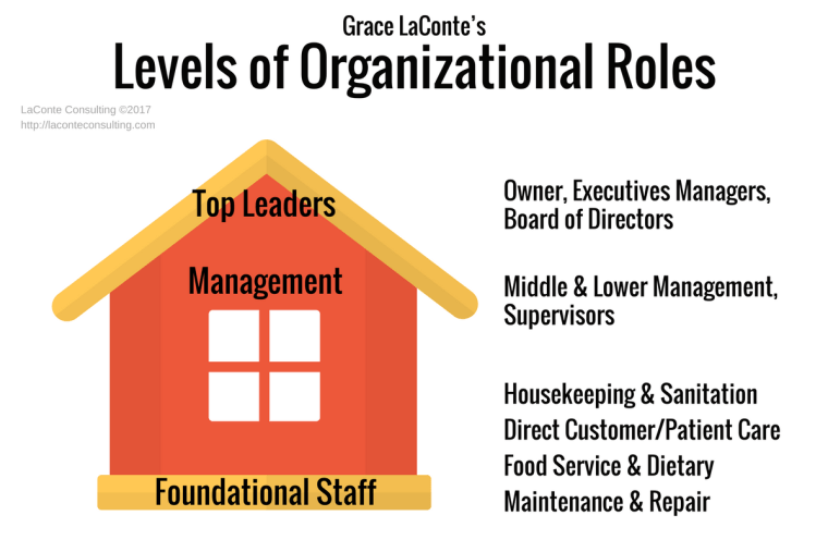 organizational roles, leadership, organizational chart, foundational staff, executive managers