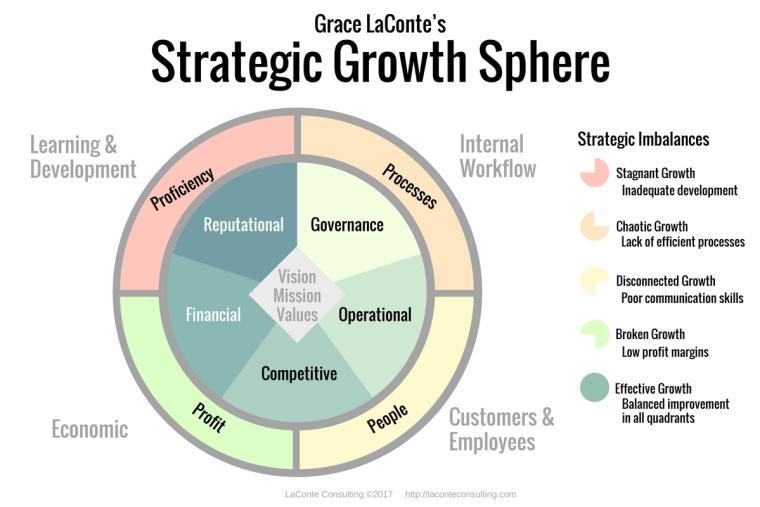 strategic planning, strategic growth, strategic growth sphere, growth diagram, organizational growth, balanced ball, balanced scorecard, organizational planning, internal workflow, effective growth