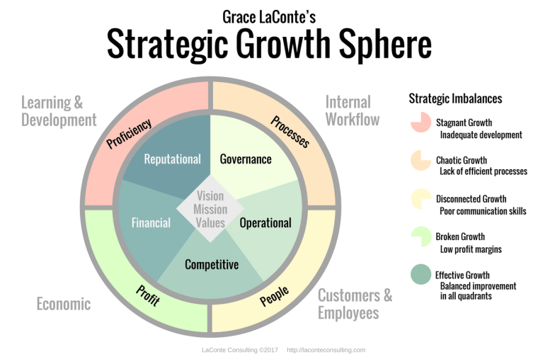 strategic planning, strategic growth, strategic growth sphere, growth diagram, organizational growth, balanced ball, balanced scorecard, organizational planning, internal workflow, effective growth