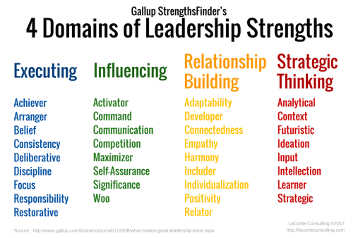 Strengths, StrengthsFinder, Gallup, Leadership domains, leadership strengths, executing, influencing, relationship building, strategic thinking