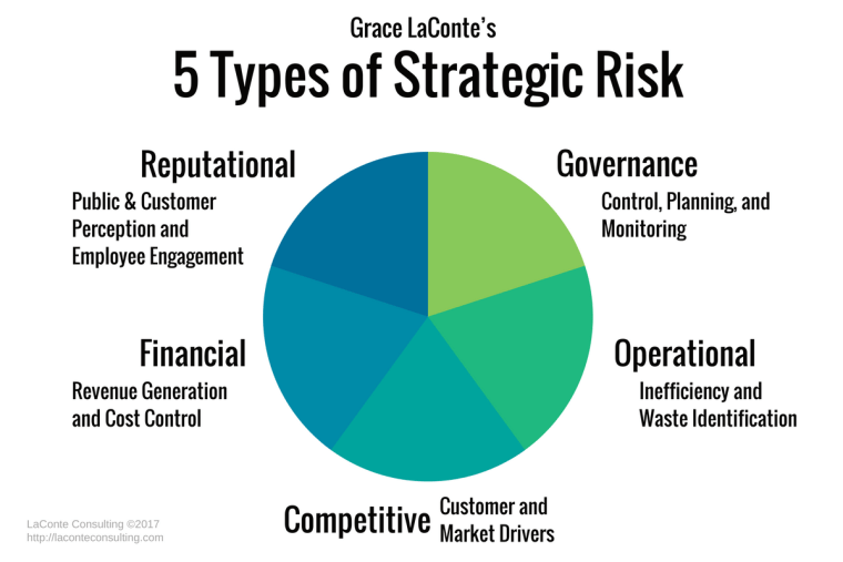 strategic risk, strategic planning, governance, operational, reputational
