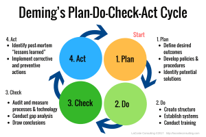 Deming cycle, PDCA, problem-solving, decision-making