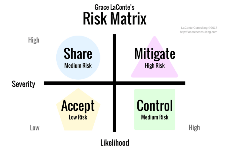 risk matrix, risk severity, risk likelihood, high risk, medium risk, low risk, risk management