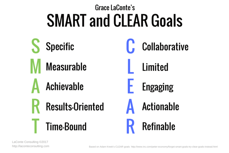 SMART goals, CLEAR goals, goal-setting