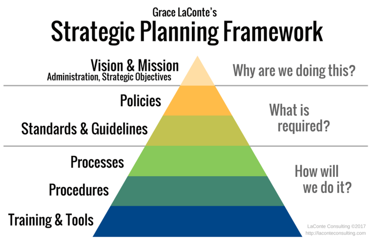 strategic planning, framework, vision and mission