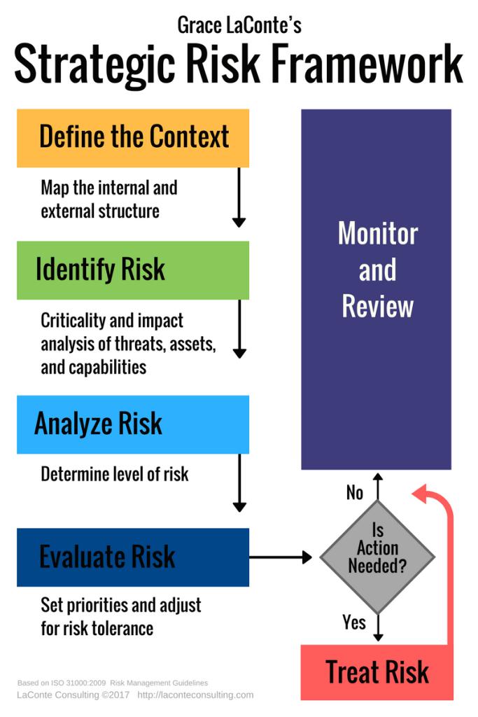 strategic framework, risk analysis, context, analyze, treat risk