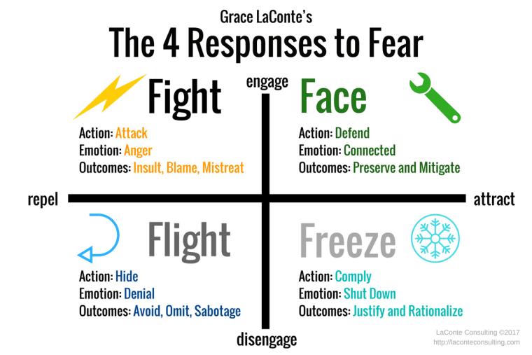 fear, fear response, fight, flight, freeze, face, fight or flight