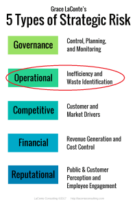 5 Types of Strategic Risk vertical list - Operational