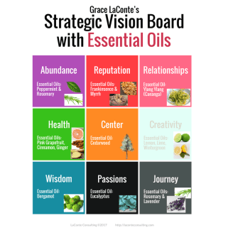 Strategic Vision, Vision Board, Strategic Vision Board, essential oils, essential oil, aromatherapy, yearly planning, annual planning, planning tool, planning guide
