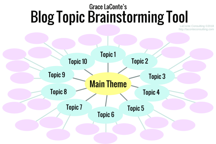 blog topics, blogging, brainstorming, brainstorming map, writing a blog, expertise, healthcare practice, medical practitioner