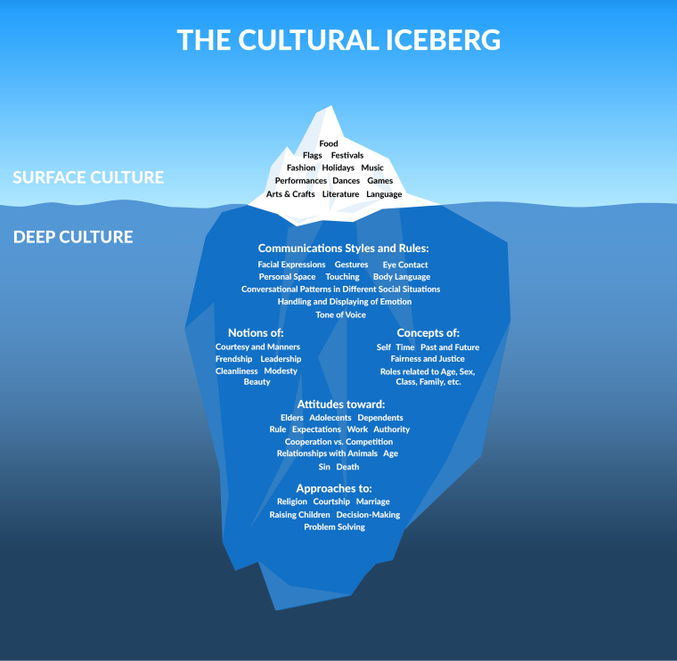 culture, culture iceberg, cultural iceberg, internal culture, surface culture, deeper culture, risk management, management, business ownership