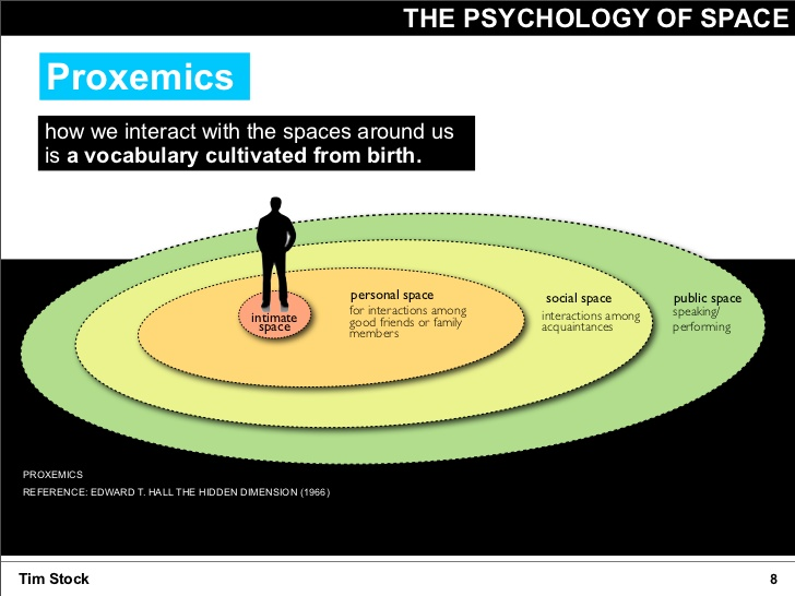psychology, psychology of space, proxemics, personal space, Tim Stock, ScenarioDNA, strategic risk