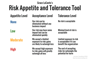 risk appetite, risk tolerance, risk tool, risk acceptance, risk exposure, potential for harm