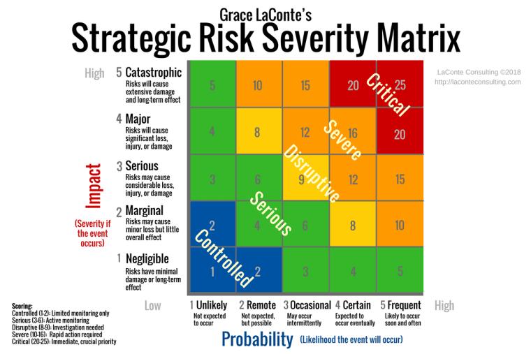 strategic risk, strategic planning, strategic risk severity, severity index, severity matrix, risk planning, catastrophic risk, risk probability, risk likelihood, risk impact