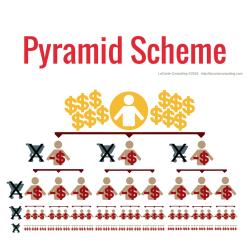 business model, pyramid business, pyramid scheme, pyramid model, pyramid MLM, pyramid company, strategic growth, risk management