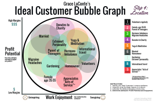 ideal customer, bubble graph, ideal customer graph, profit potential, work enjoyment, strategic planning