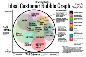 ideal customer, bubble graph, ideal customer graph, profit potential, work enjoyment, ideal customer, key segments, niche segments, strategic planning