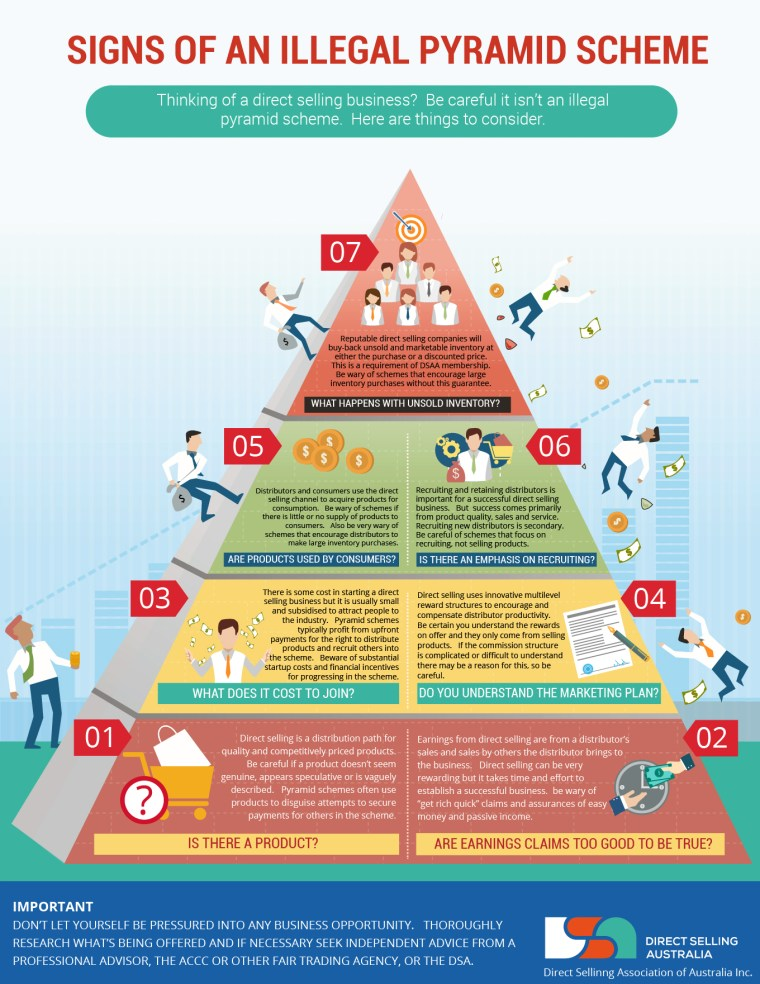 Direct Selling Australia, illegal pyramid, illegal pyramid scheme, pyramid scheme, pyramid company, MLM company, MLM pyramid, pyramid company