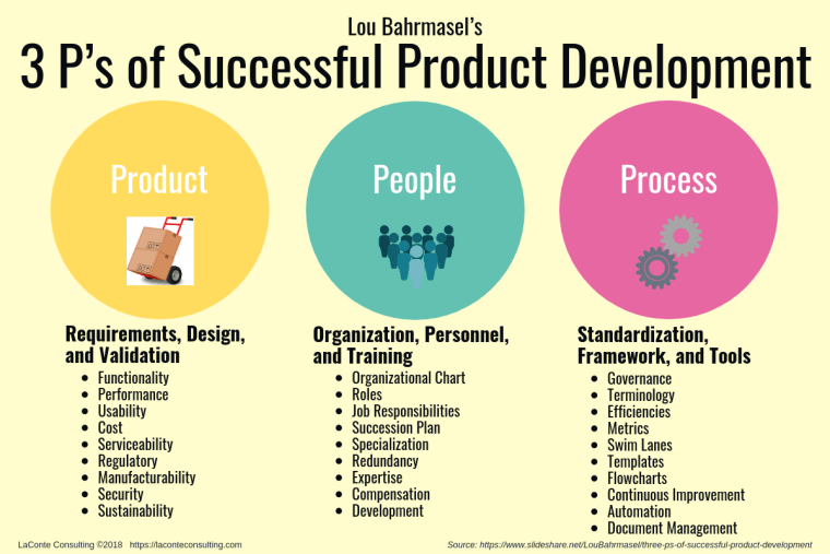 3 Ps, 3 P's, Product People Process, Product Development, Business Success, Lou Bahrmasel, strategic risk