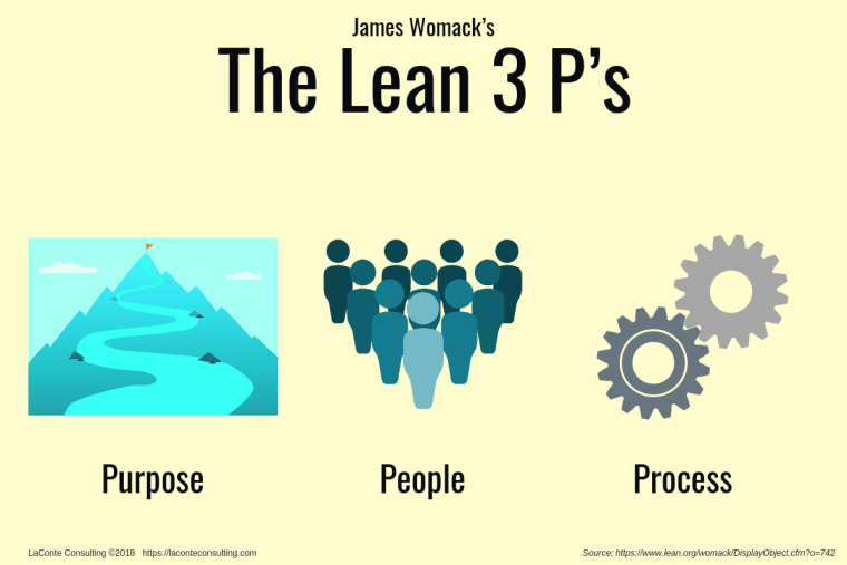 3 Ps, 3 P's, Purpose People Process, Lean Management, Lean Six Sigma, Strategic Purpose, Strategic Vision, Business Success, James Womack, strategic risk