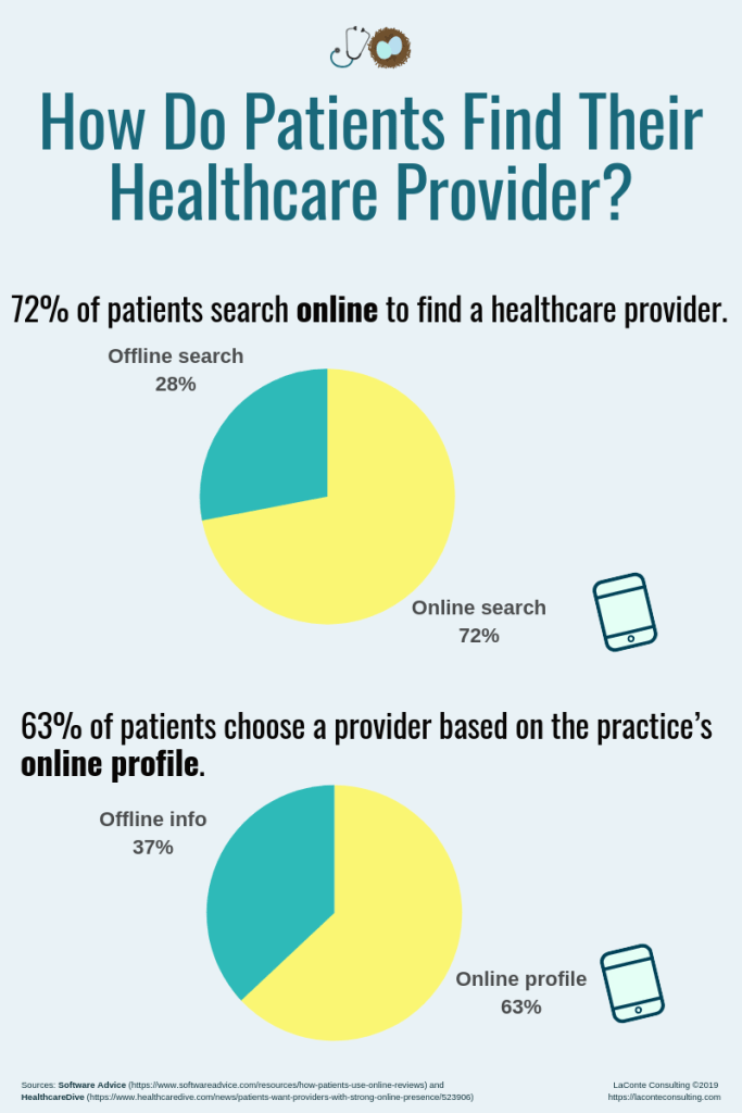 healthcare provider, medical provider, medical doctor, physician practice, doctor practice, healthcare practice, online search, find provider online, practice profile, physician profile, niche market