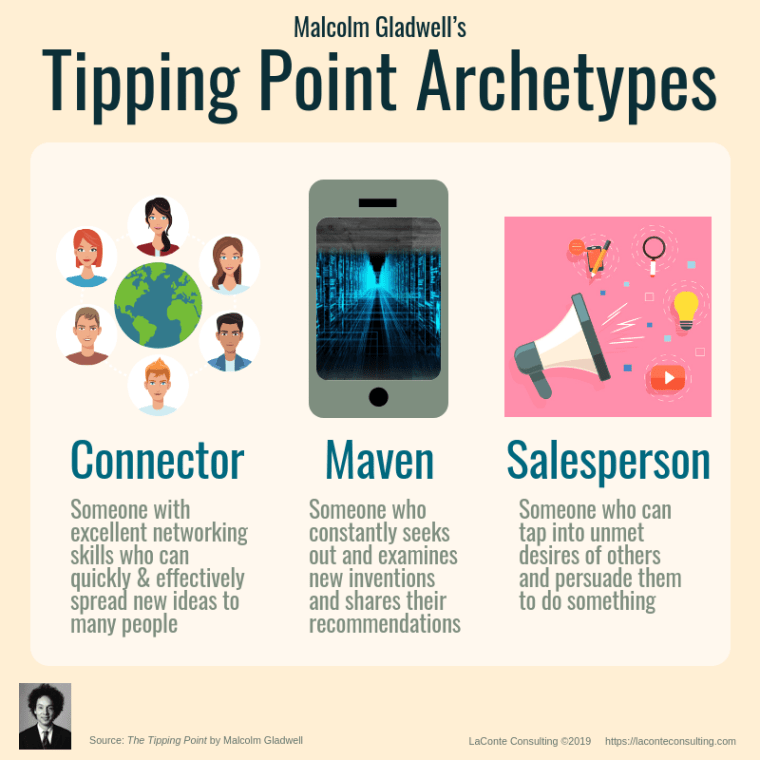Malcolm Gladwell, Tipping Point, The Tipping Point, Connector Maven Salesperson, Connector, Maven, Salesman, Salesperson, niche marketing, marketing strategy