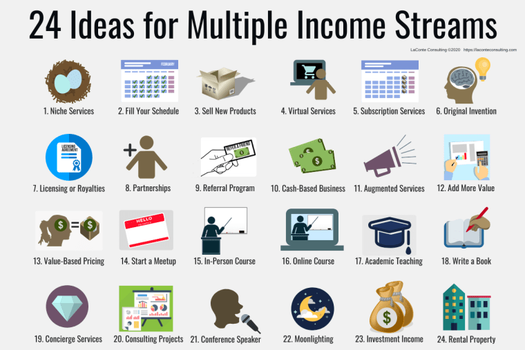 multiple income, multiple income streams, profit, profit margins, income streams, profit streams, strategic risk, strategic marketing, marketing