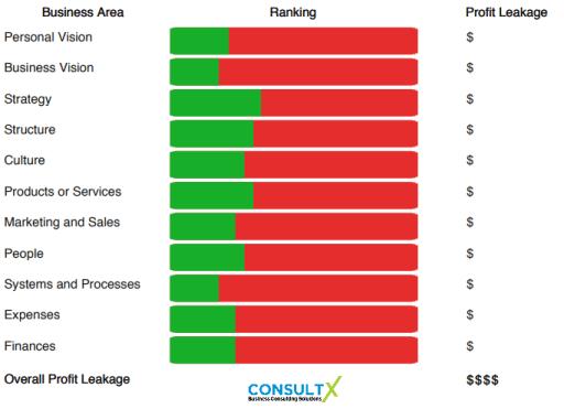 ConsultX profit leakage diagram