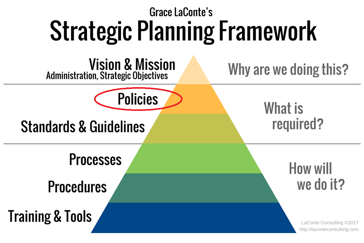 The Ultimate Strategic Planning Framework Tool A Detailed