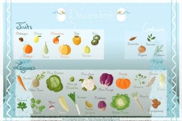 fruits et légumes de décembre local saison