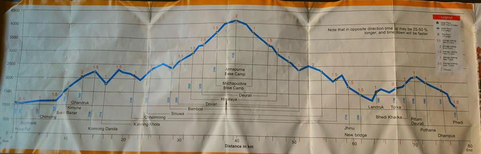 Mapa del trekking al Campo Base del Annapurna