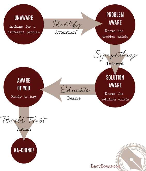 customer awareness spectrum