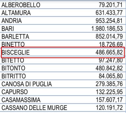 A Bisceglie 486mila euro per le famiglie bisognose, l'Assessore Rigante prepara l'elenco beneficiari