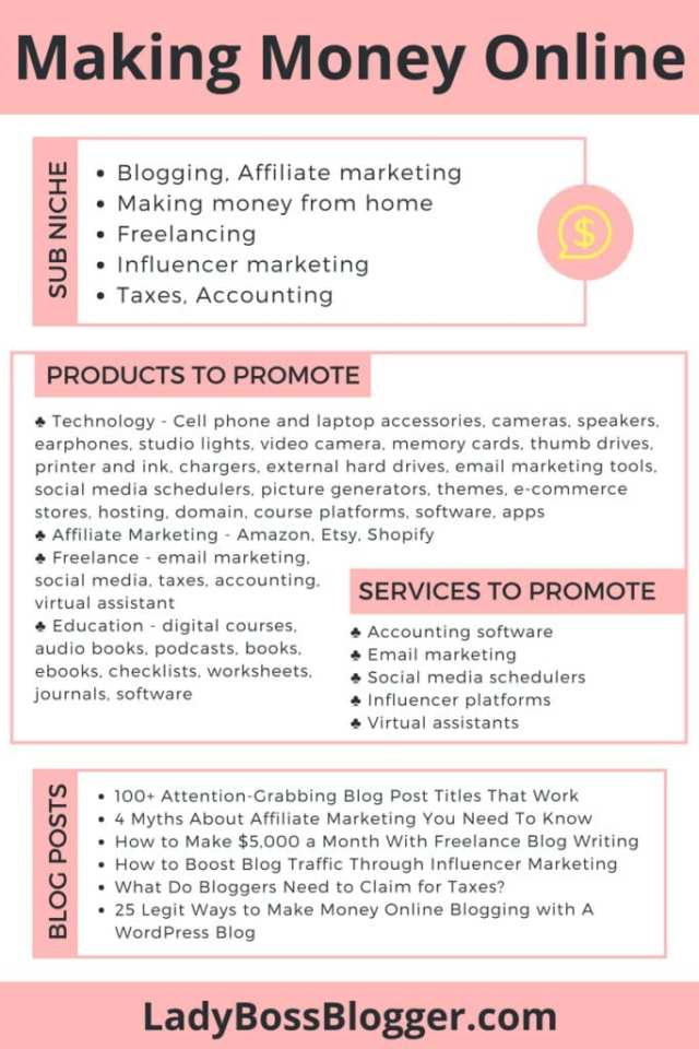 12 Most Profitable Niches For Making Money Online written by Elaine Rau founder of LadyBossBlogger