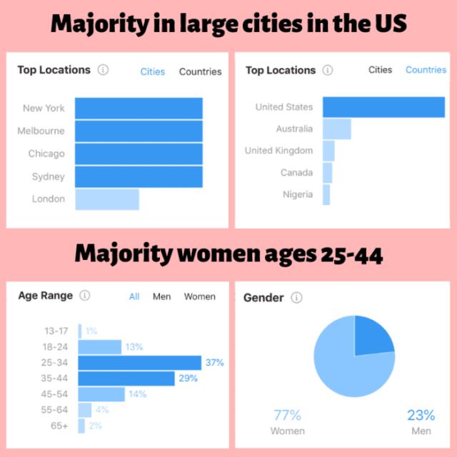 Elaine Rau's Audience Statistics + Demographics