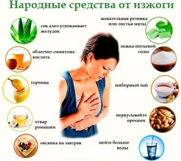 Изжога во второй половине дня. Причины и симптомы изжоги, что делать?  Препараты для лечения изжоги