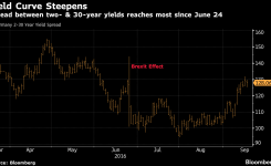 Europe's Bond Selloff Is Taking the Urgency Out of Boosting QE