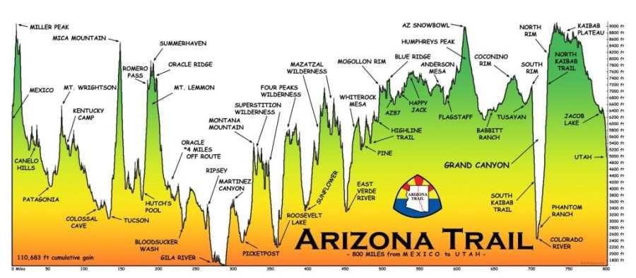 Arizona Trail Elevation Profile