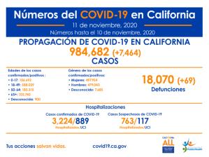 Alza de COVID-19 en California y Los Angeles