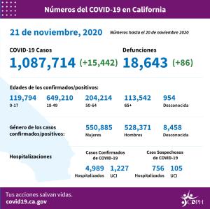 Siguen las alzas récord de COVID-19 en California y el temor es que con el Día de Gracias se ahonde la crisis