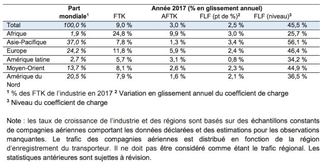 Fret_aerien_statistiques_2017_IATA